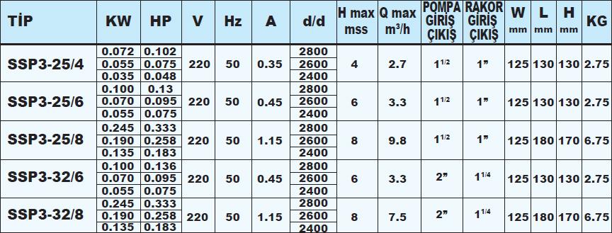 Sumak SSP3-25/4 Solar Sirkülasyon Pompası